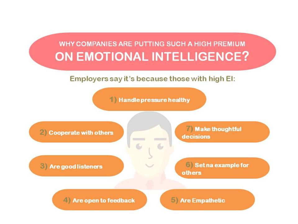 P4S People for Success - Emotional Intelligence and Employment