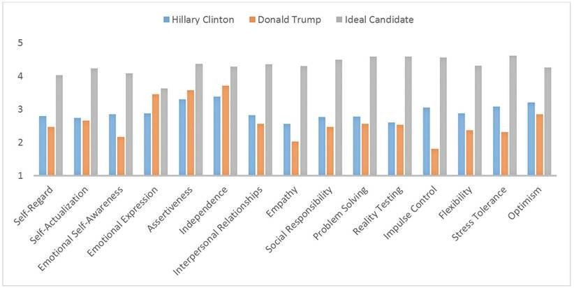 Inteligência Emocional em Clinto vs. Trump vs. Presidente ideal P4S People for Success